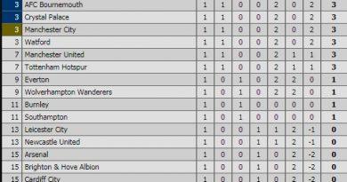 Bảng xếp hạng vòng 1 Ngoại hạng Anh