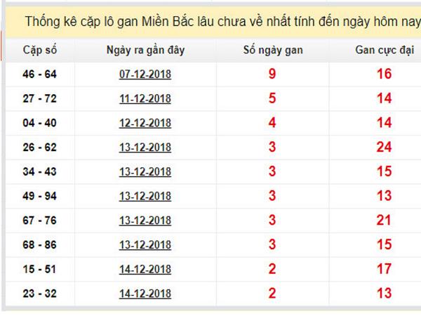 Tổng hợp dự đoán kết quả xổ số miền bắc- xsmb thứ 2 ngày 17/12