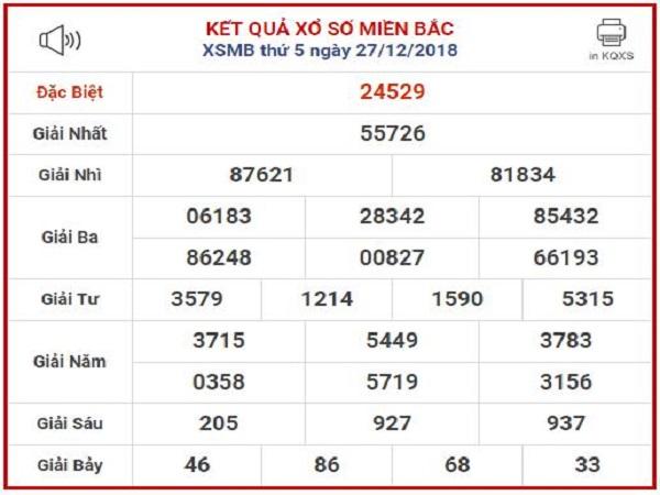 Tổng hợp kết quả xổ số miền bắc ngày 22/01 tỷ lệ trúng cao