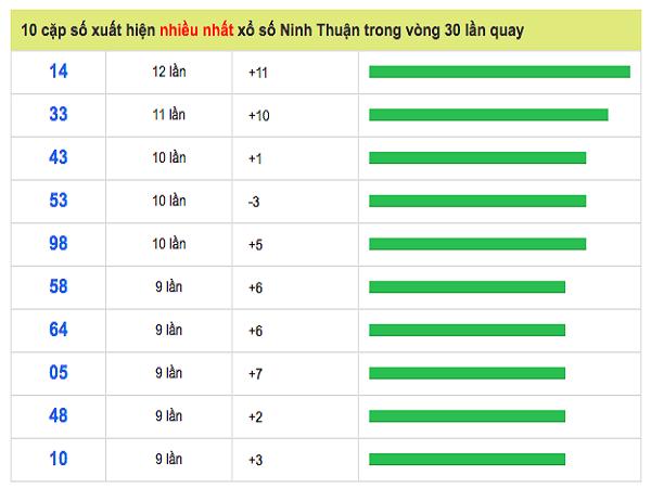 Dự đoán xổ số Ninh Thuận ngày 21/06/2019 chính xác 100%