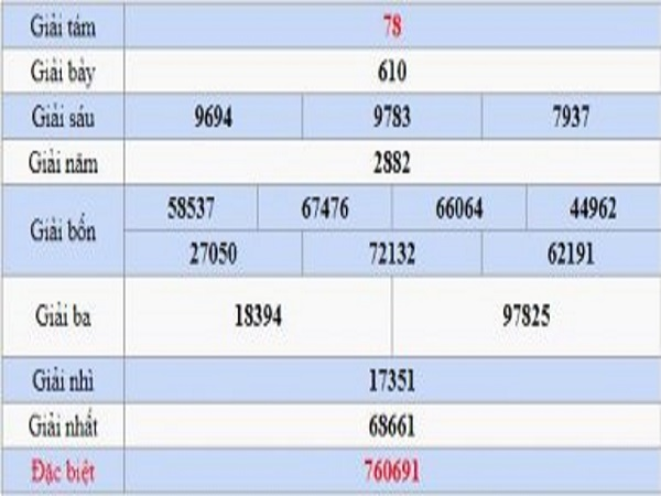Dự đoán kết quả xổ số Cần Thơ, soi cầu XSCT ngày 17-7-2019