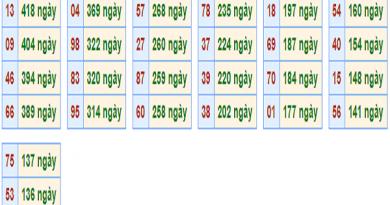 Các cặp số may mắn dự đoán KQXSMB ngày 26/07 chính xác 100%