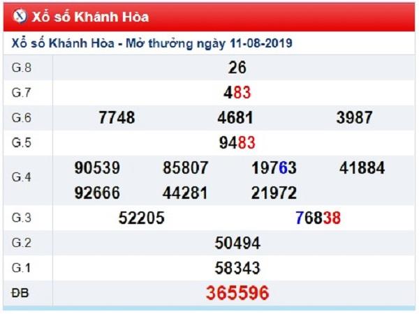 Nhận định kết quả xổ số Khánh Hòa ngày 14/08 tỷ lệ trúng cao
