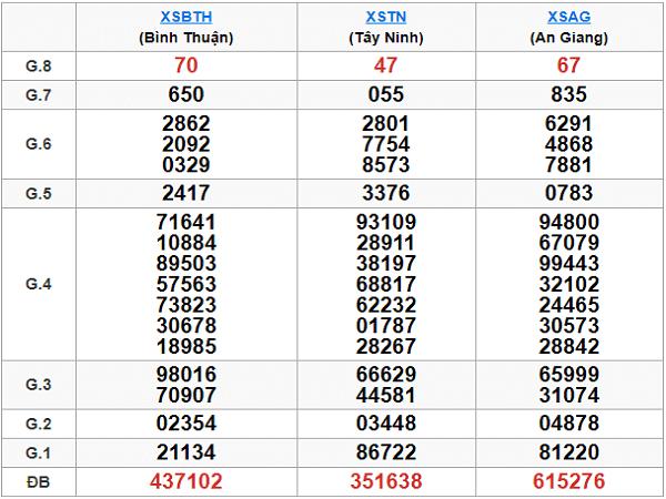 Phân tích tổng hợp kqxsmn ngày 24/10 chính xác