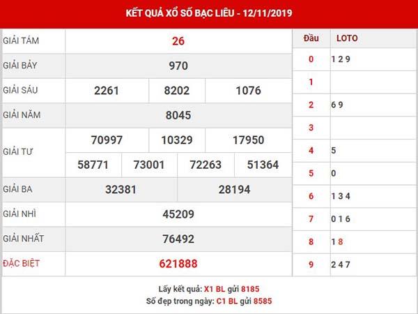 Phân tích SXBL thứ 3 ngày 19-11-2019