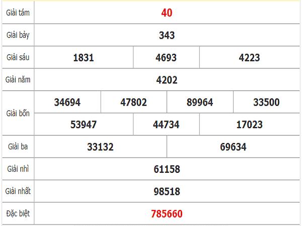Dự đoán xổ số bạc liêu ngày 14/01 chuẩn xác