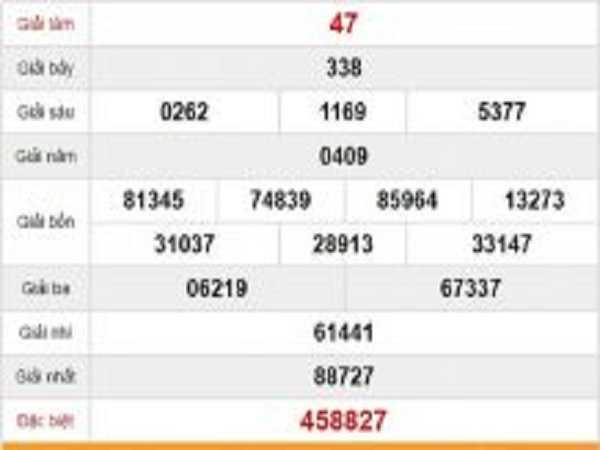 Dự đoán xổ số thừa thiên huế ngày 03/02 chuẩn xác