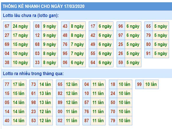 Các chuyên gia dự đoán xổ số miền bắc ngày 17/03