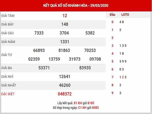 Thống kê KQXSKH- Thống kê xổ số khánh hòa ngày 26/04 hôm nay