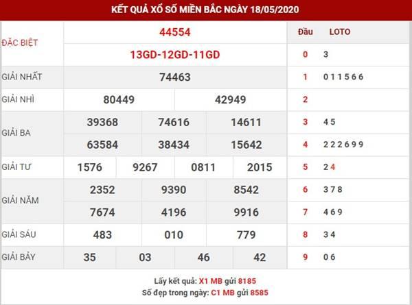 Phân tích KQSXMB thứ 3 ngày 19-5-2020