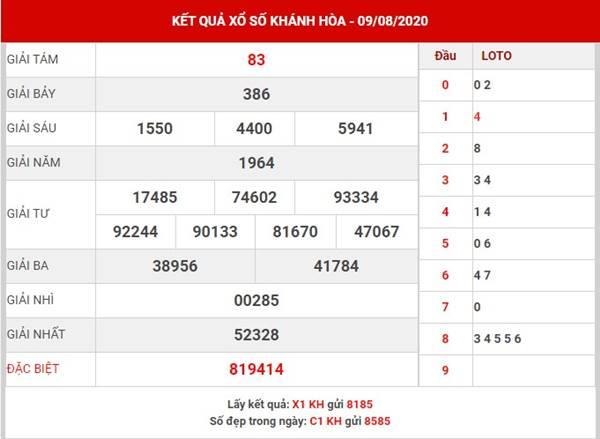 Thống kê xổ số Khánh Hòa thứ 4 ngày 12-8-2020