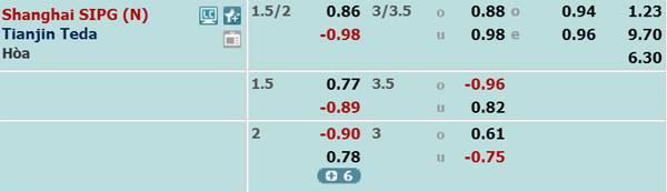 Tỷ lệ kèo giữa Shanghai SIPG vs Tianjin Teda