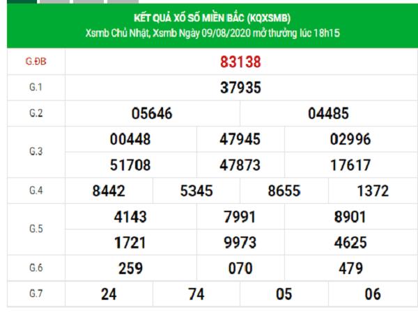 Bảng KQXSMB-Nhận định xổ số miền bắc ngày 10/08/2020