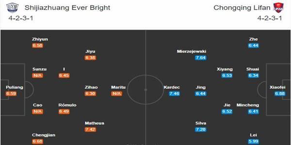 Đội hình dự kiến giữa Shijiazhuang Ever Bright vs Chongqing Lifan
