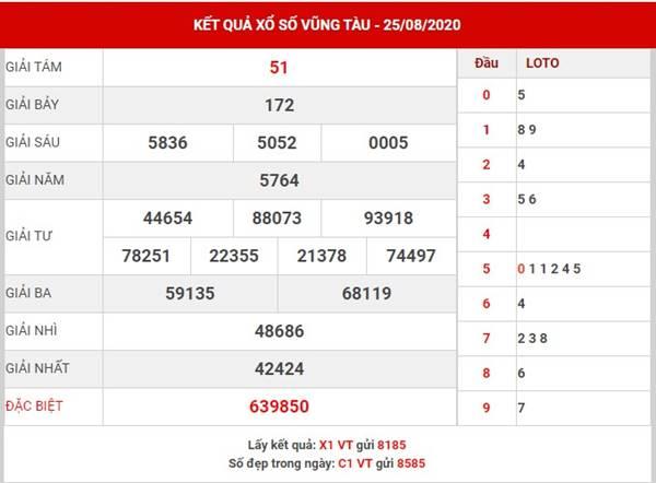 Thống kê các cặp lô đẹp XSVT thứ 3 ngày 1-9-2020