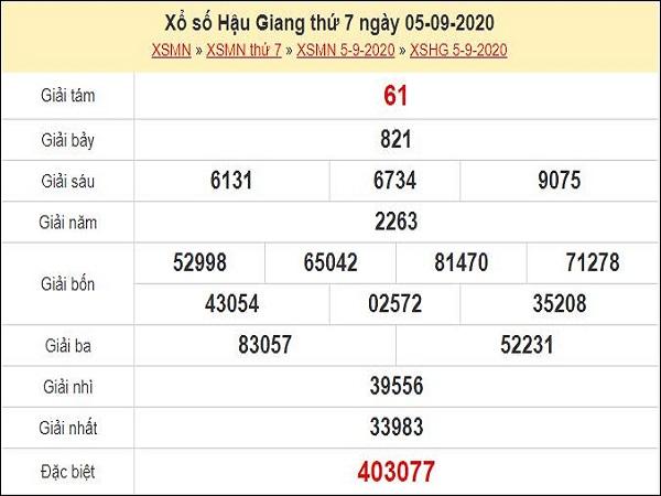 Dự đoán XSHG 12/9/2020