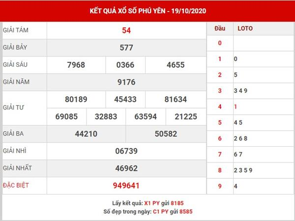 Thống kê XS Phú Yên thứ 2 ngày 26-10-2020