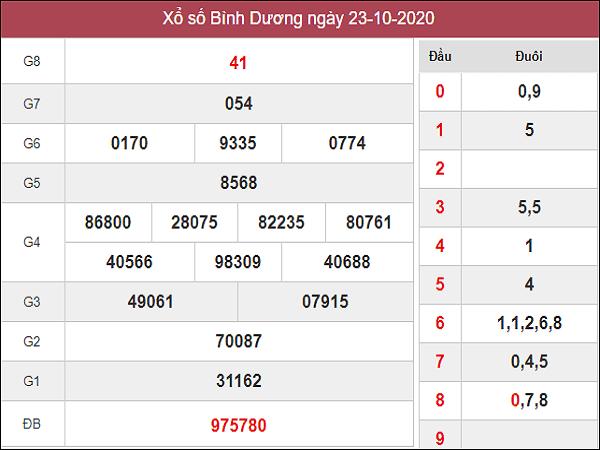 Nhận định KQXSBD ngày 30/10/2020- xổ số bình dương chuẩn