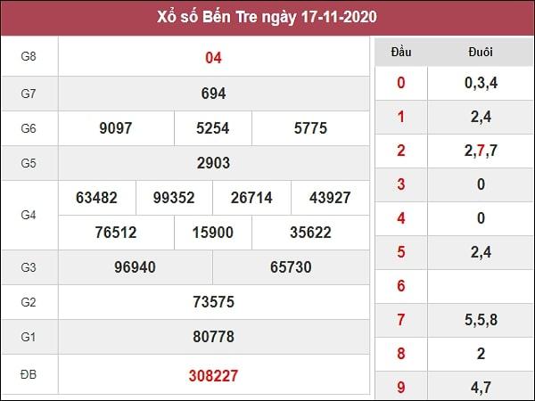 Dự đoán xổ số Bến Tre 24-11-2020