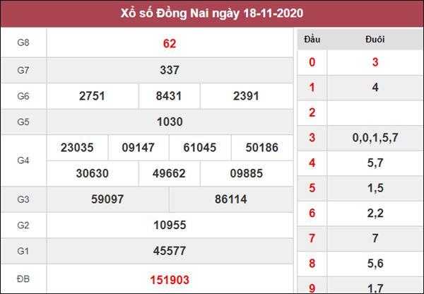 Nhận định KQXS Đồng Nai 25/11/2020 thứ 4 cùng chuyên gia