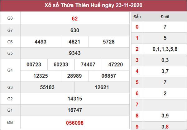 Nhận định KQXS Thừa Thiên Huế 30/11/2020 chốt XSTTH thứ 2
