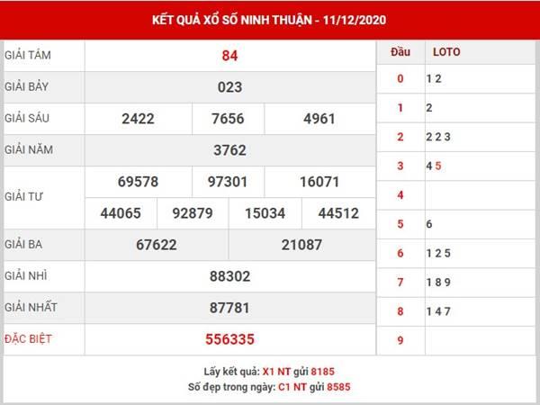 Thống kê xổ số Ninh Thuận thứ 6 ngày 18/12/2020