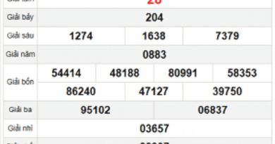 Dự đoán XSBD ngày 04/12/2020- xổ số bình dương