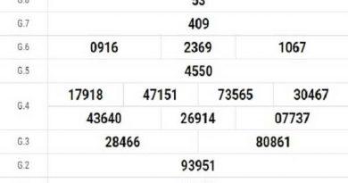 Phân tích xổ số cần thơ ngày 09/12/2020 chi tiết