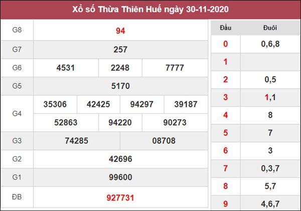 Nhận định KQXS Thừa Thiên Huế 7/12/2020 thứ 2 cùng siêu cao thủ