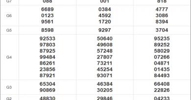 Thống kê xổ số miền Nam 1/12/2020 thứ 3 chi tiết nhất