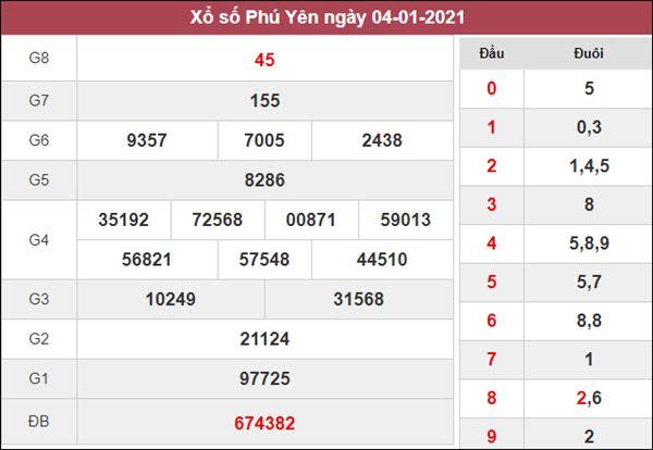 Dự đoán XSPY 11/1/2021 chốt lô VIP Phú Yên siêu chuẩn