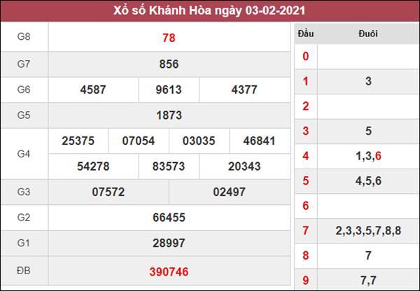 Nhận định KQXS Khánh Hòa 7/2/2021 chủ nhật chuẩn xác