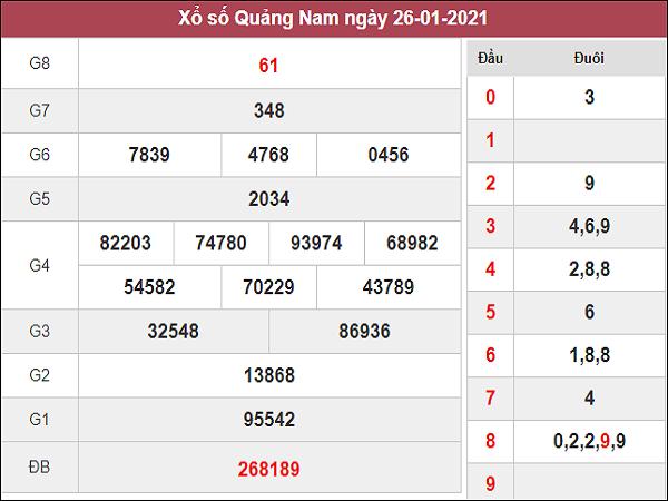 Phân tích kqxs Quảng Nam ngày 2/2/2021