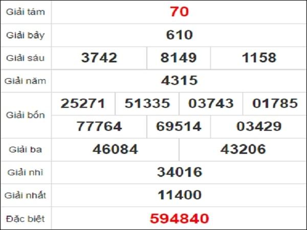 Quay thử kết quả xổ số Hồ Chí Minh ngày 1/2/2021