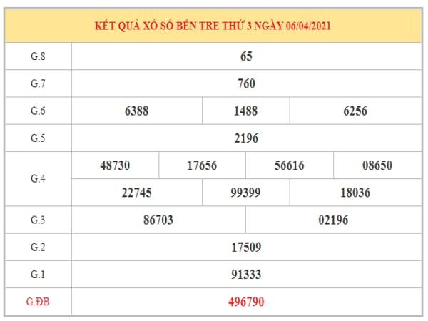 Dự đoán XSBT ngày 13/4/2021 dựa trên kết quả kì trước