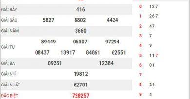 Thống kê XSDNO ngày 15/5/2021 đài Đắk Nông thứ 7 hôm nay chính xác nhất
