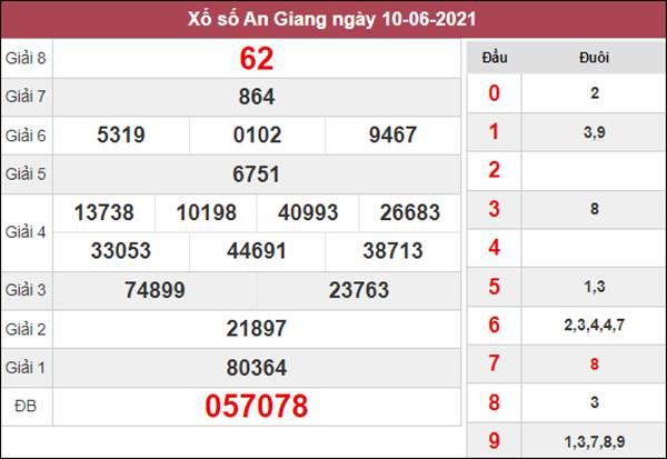 Nhận định KQXS An Giang 17/6/2021 chốt XSAG hôm nay