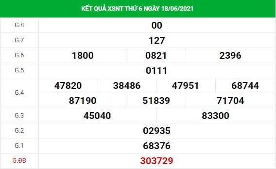 Soi cầu dự đoán xổ số Ninh Thuận 25/6/2021 chính xác
