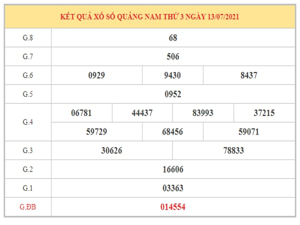Soi cầu XSQNM ngày 20/7/2021 dựa trên kết quả kì trước