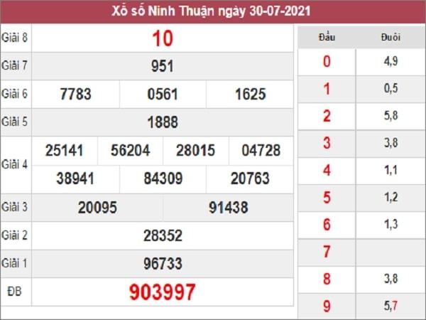 Phân tích XSNT 13/8/2021