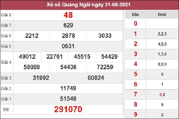 Thống kê XSQNG 28/8/2021 chốt loto gan Quảng Ngãi