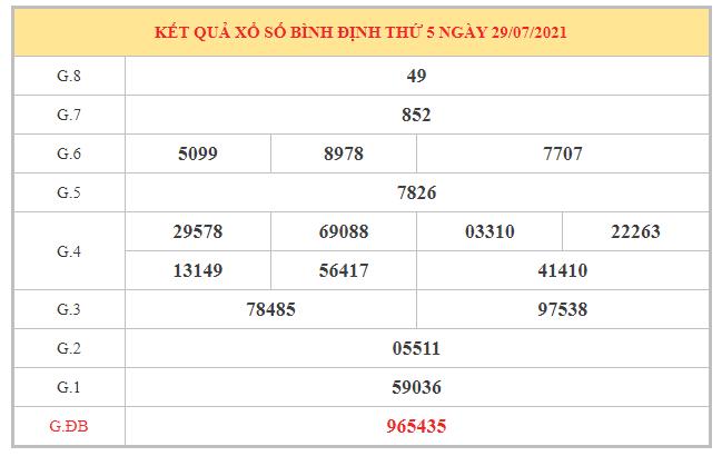 Nhận định KQXSBDI ngày 5/8/2021 dựa trên kết quả kì trước