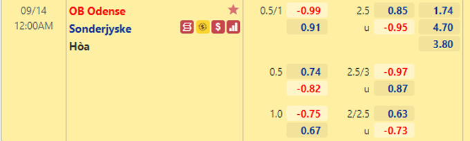 Tỷ lệ kèo bóng đá giữa Odense vs Sonderjyske
