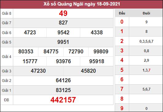 Soi cầu KQXSQNG ngày 25/9/2021 dựa trên kết quả kì trước